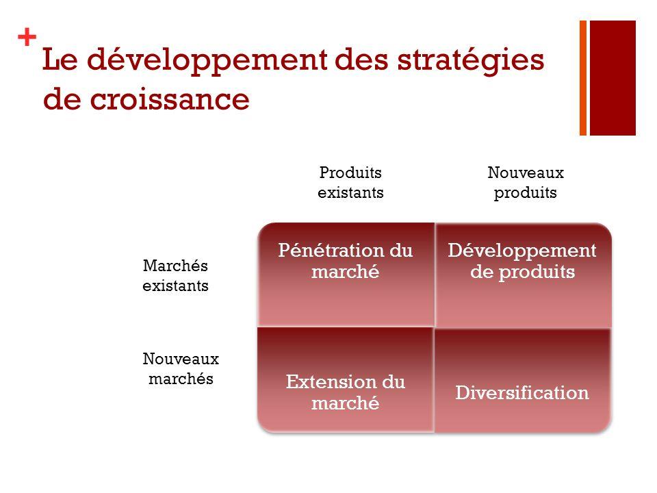 Le développement des stratégies de croissance