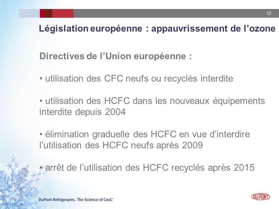 Législation européenne : appauvrissement de l'ozone