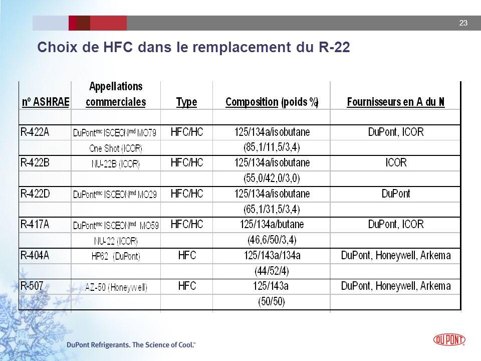 Choix de HFC dans le remplacement du R-22