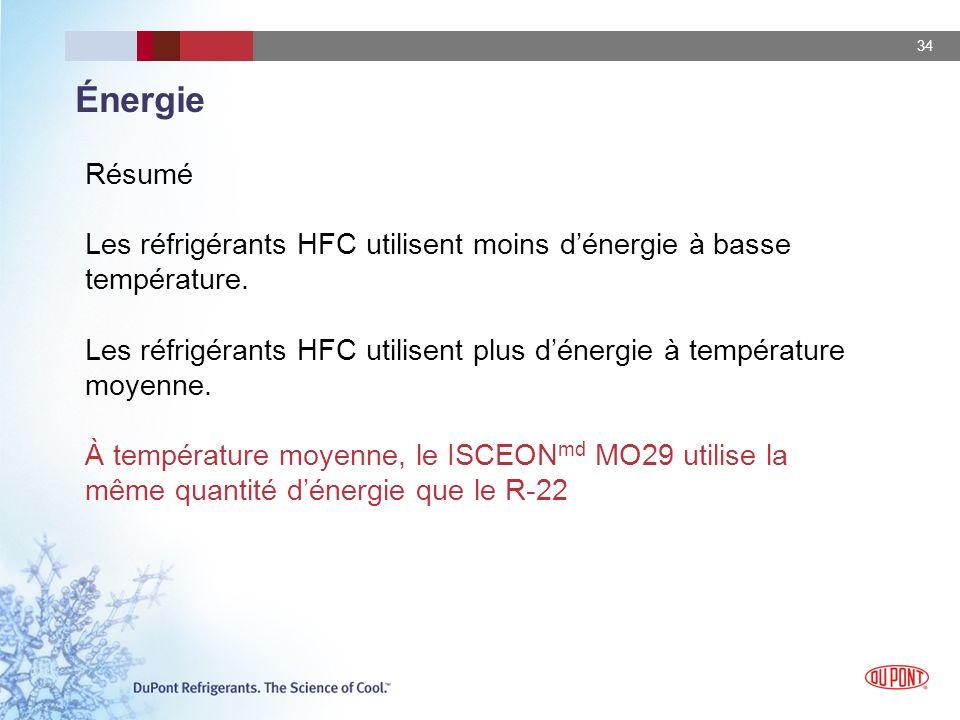 Énergie Résumé. Les réfrigérants HFC utilisent moins d'énergie à basse température.