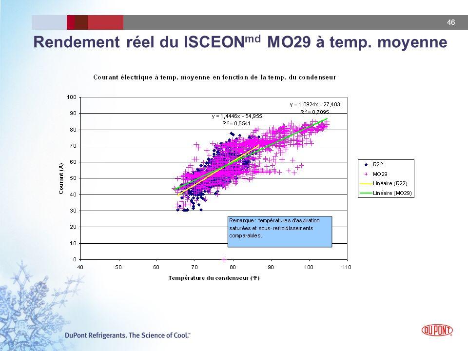 Rendement réel du ISCEONmd MO29 à temp. moyenne