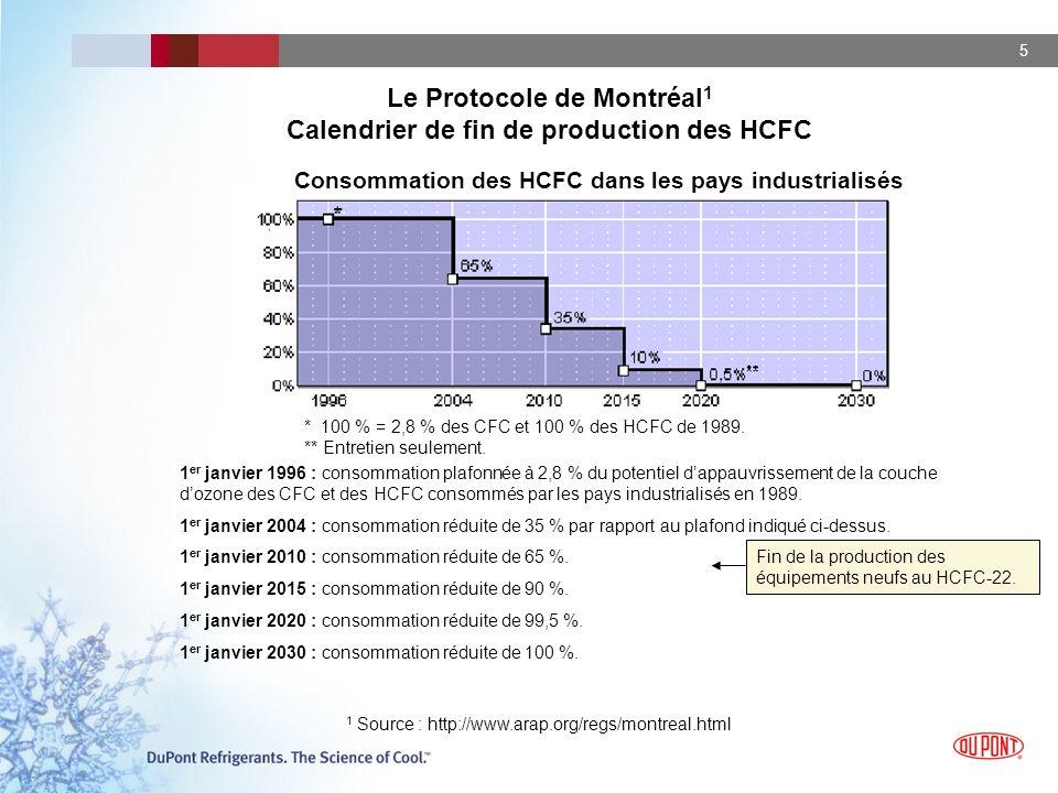 Le Protocole de Montréal1 Calendrier de fin de production des HCFC