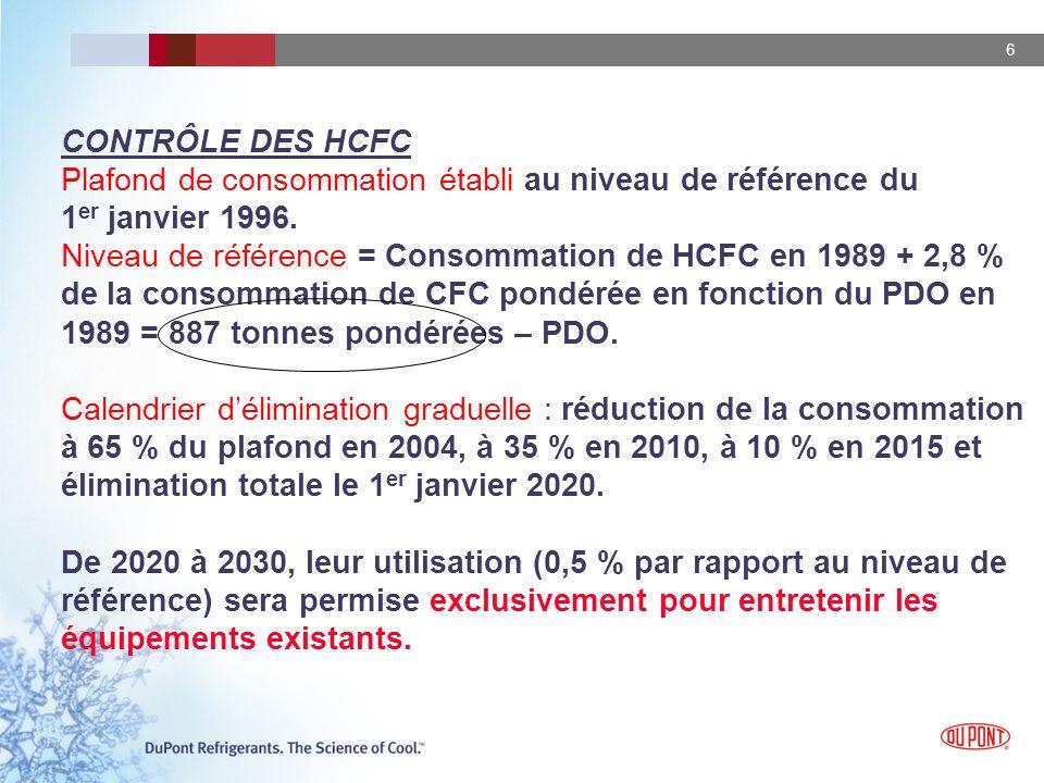 CONTRÔLE DES HCFC Plafond de consommation établi au niveau de référence du 1er janvier 1996.
