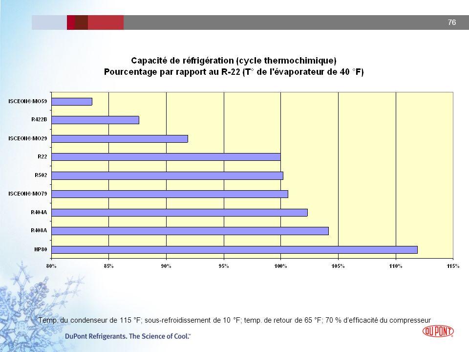 Temp. du condenseur de 115 °F; sous-refroidissement de 10 °F; temp