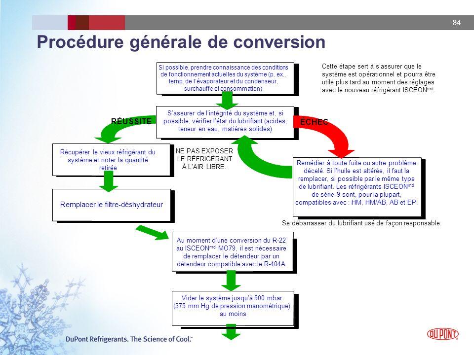 Procédure générale de conversion