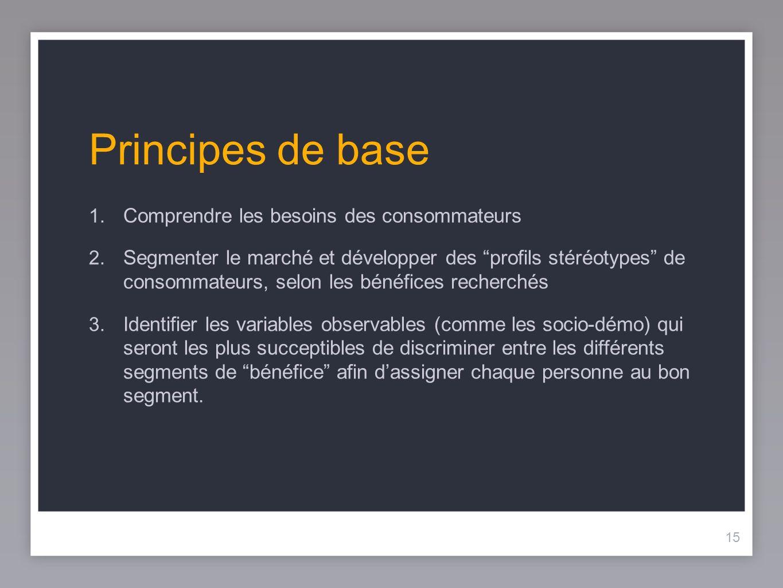 Principes de base Comprendre les besoins des consommateurs
