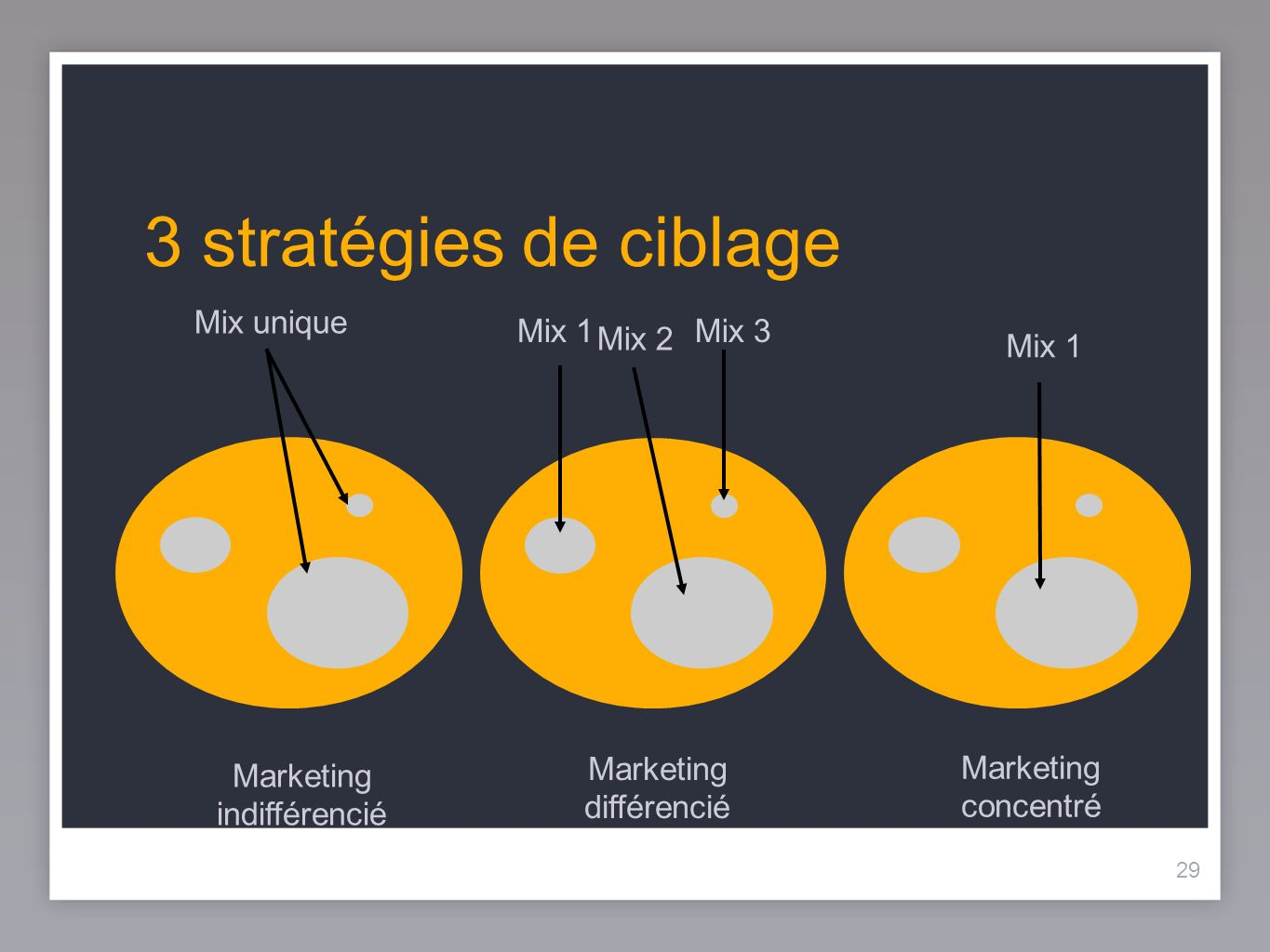 3 stratégies de ciblage Mix 1 Mix 3 Mix 2 Mix unique Mix 1 Marketing