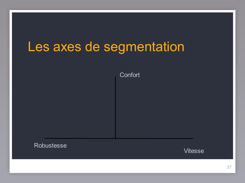 Les axes de segmentation