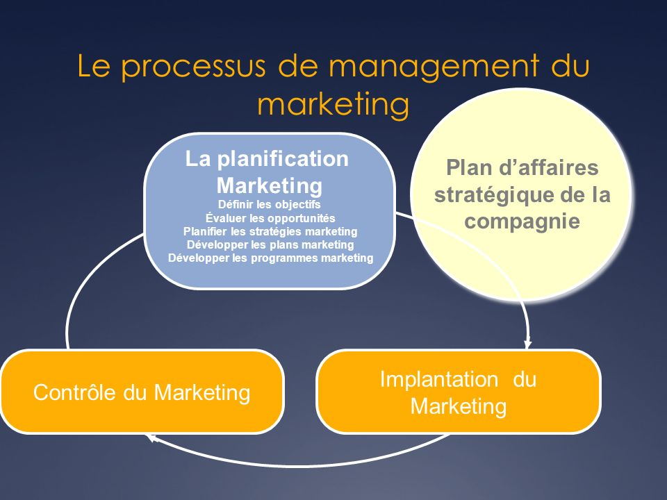 Le processus de management du marketing