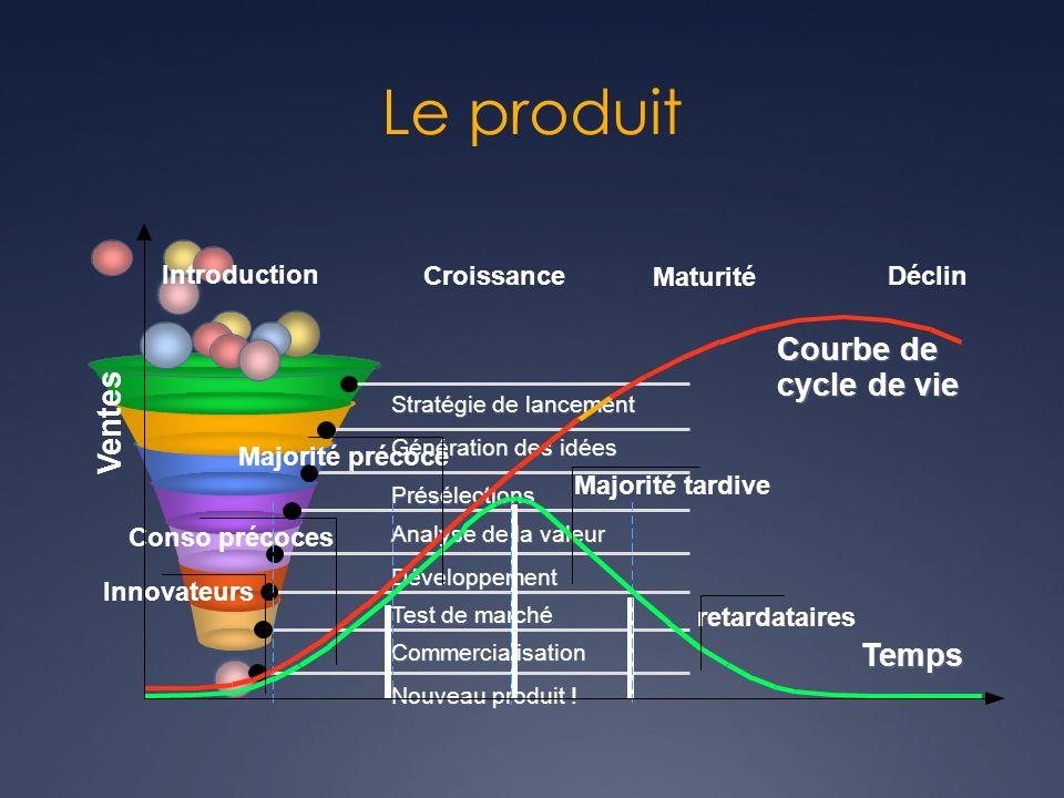 Le produit Courbe de cycle de vie Ventes Temps Innovateurs