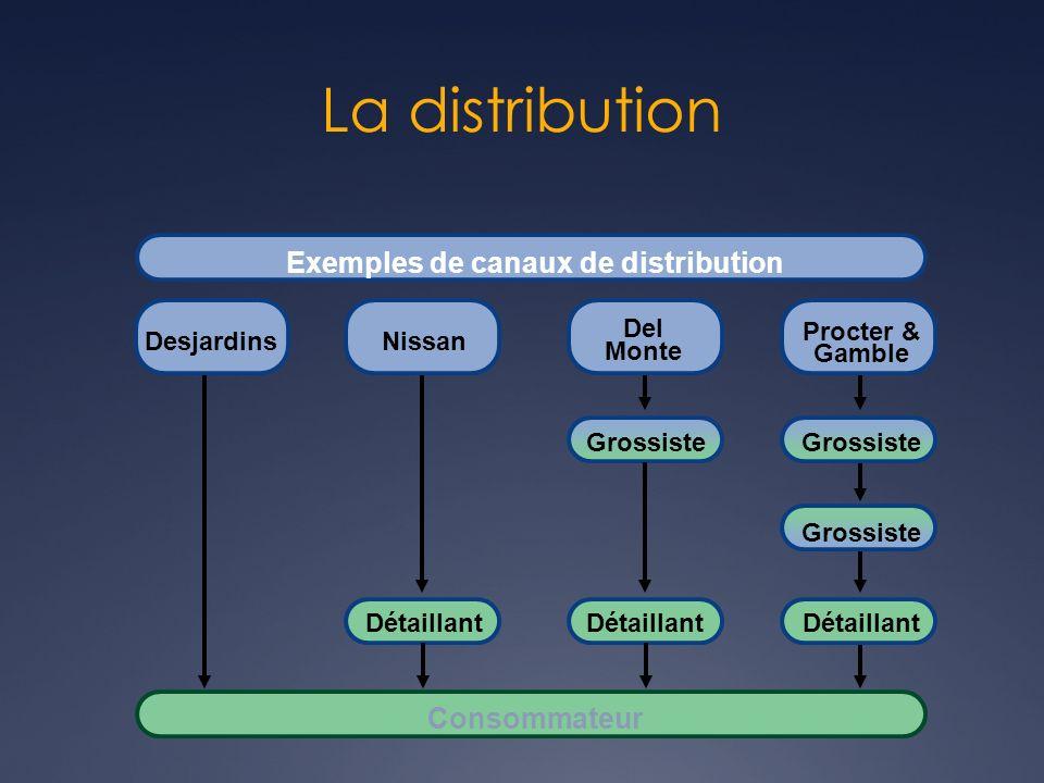 Exemples de canaux de distribution