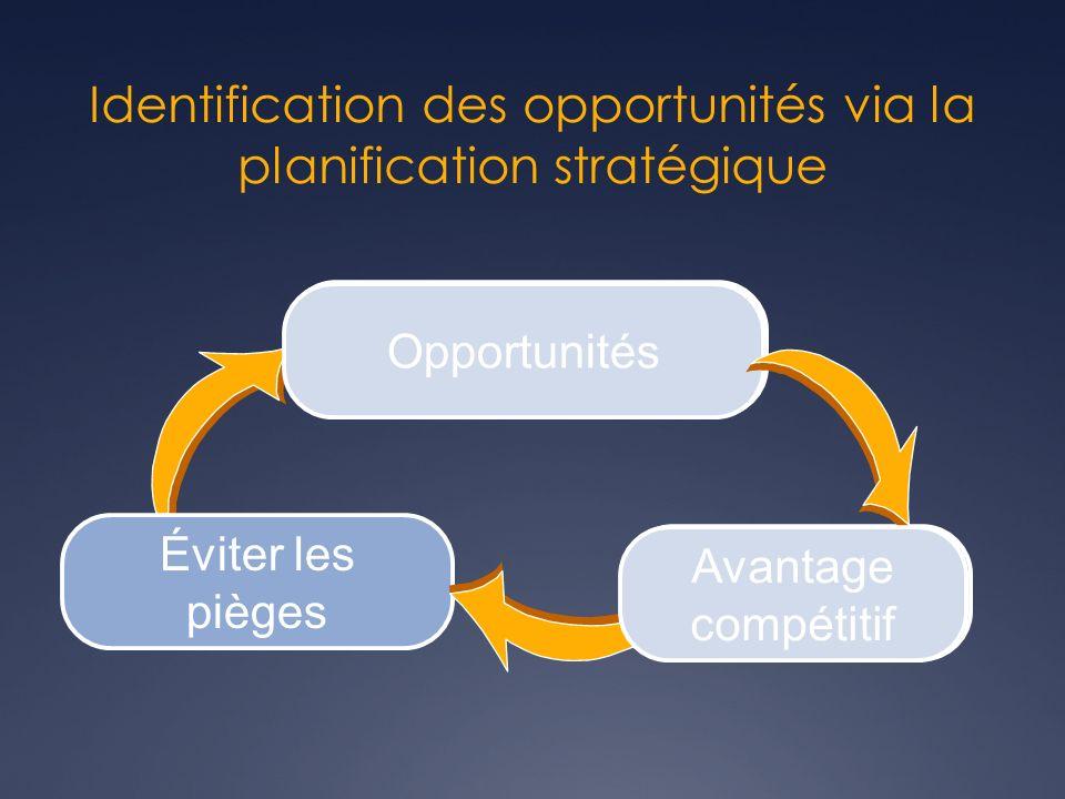 Identification des opportunités via la planification stratégique