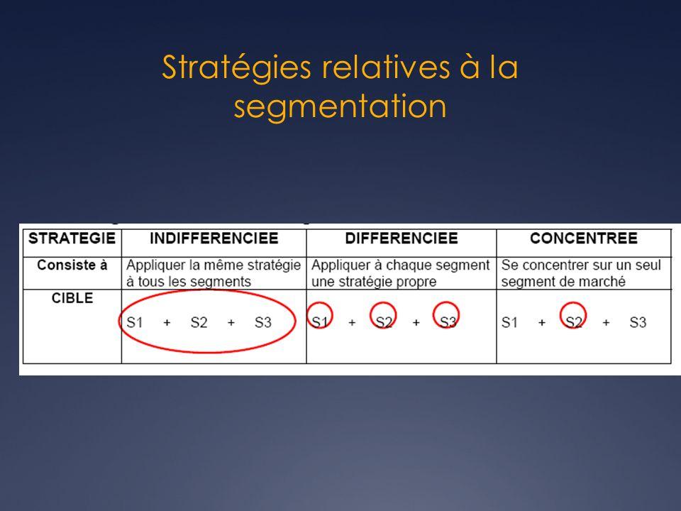 Stratégies relatives à la segmentation