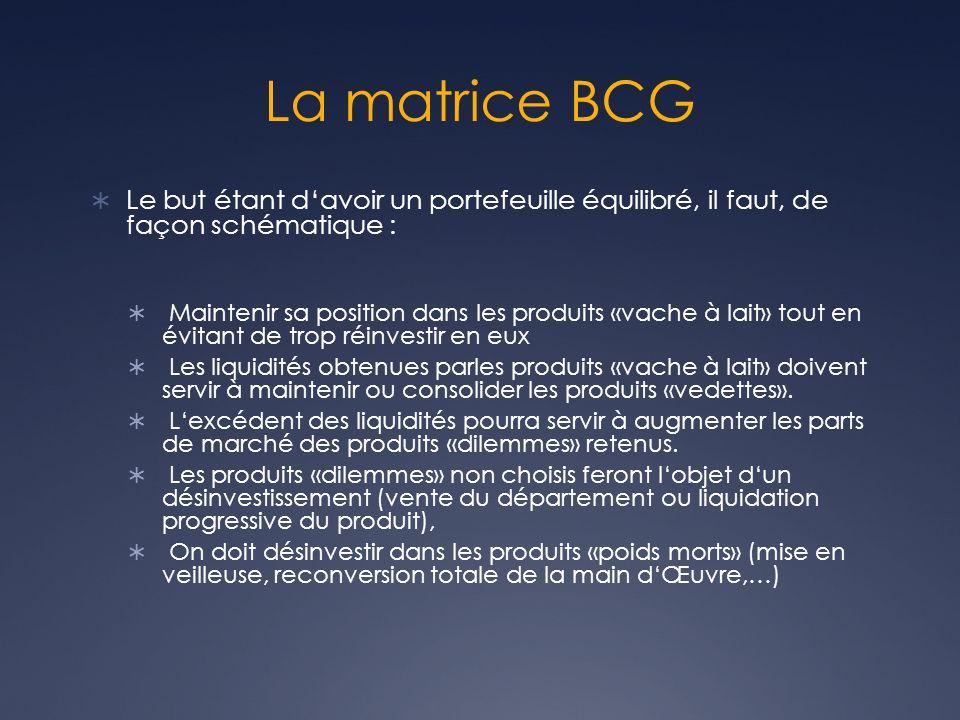 La matrice BCG Le but étant d'avoir un portefeuille équilibré, il faut, de façon schématique :