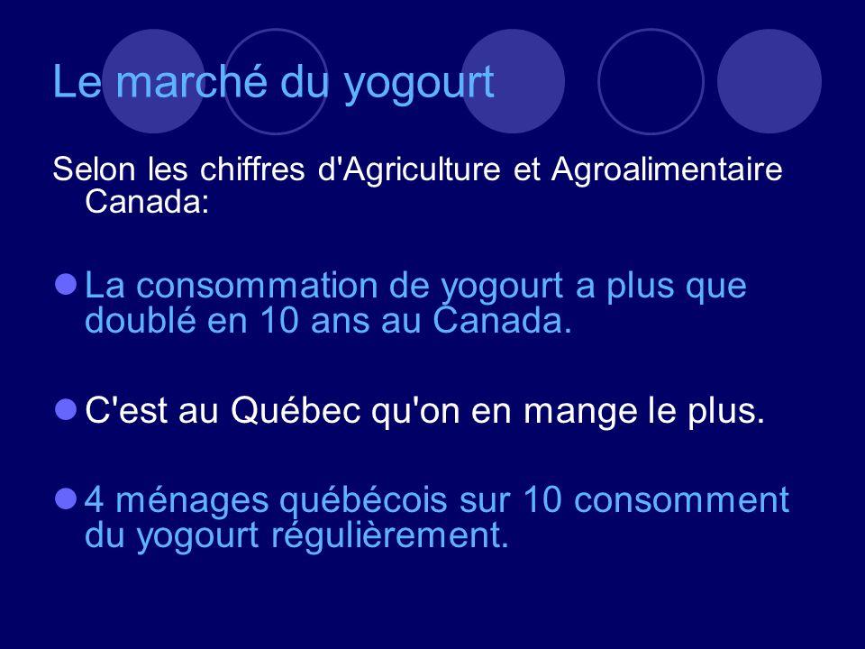 Le marché du yogourt Selon les chiffres d Agriculture et Agroalimentaire Canada: La consommation de yogourt a plus que doublé en 10 ans au Canada.
