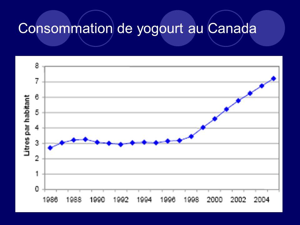 Consommation de yogourt au Canada