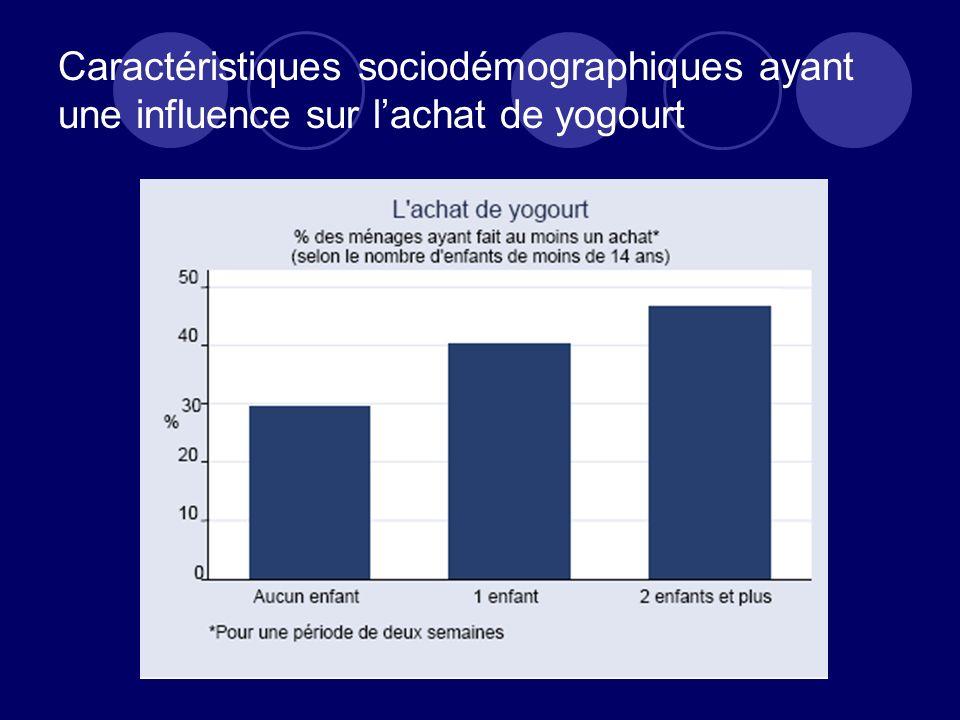 Caractéristiques sociodémographiques ayant une influence sur l'achat de yogourt