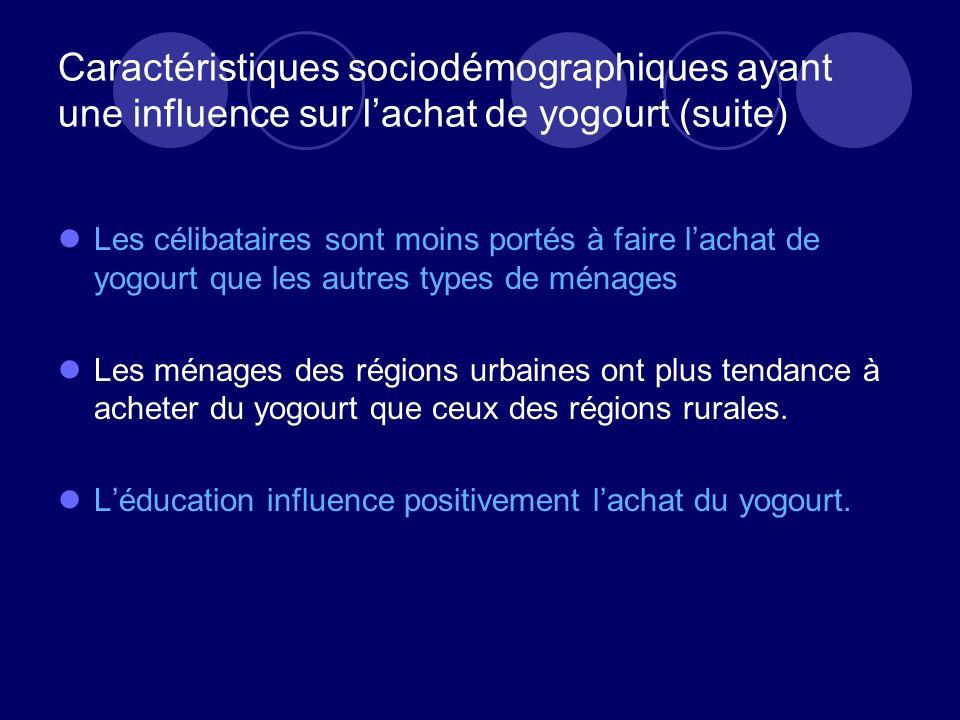 Caractéristiques sociodémographiques ayant une influence sur l'achat de yogourt (suite)