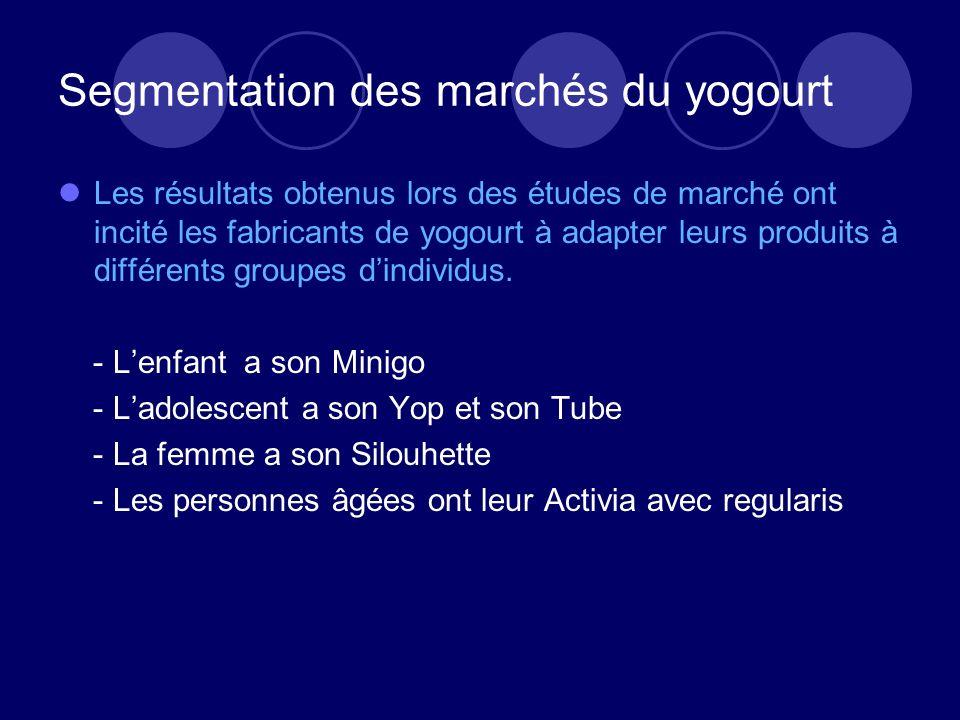 Segmentation des marchés du yogourt