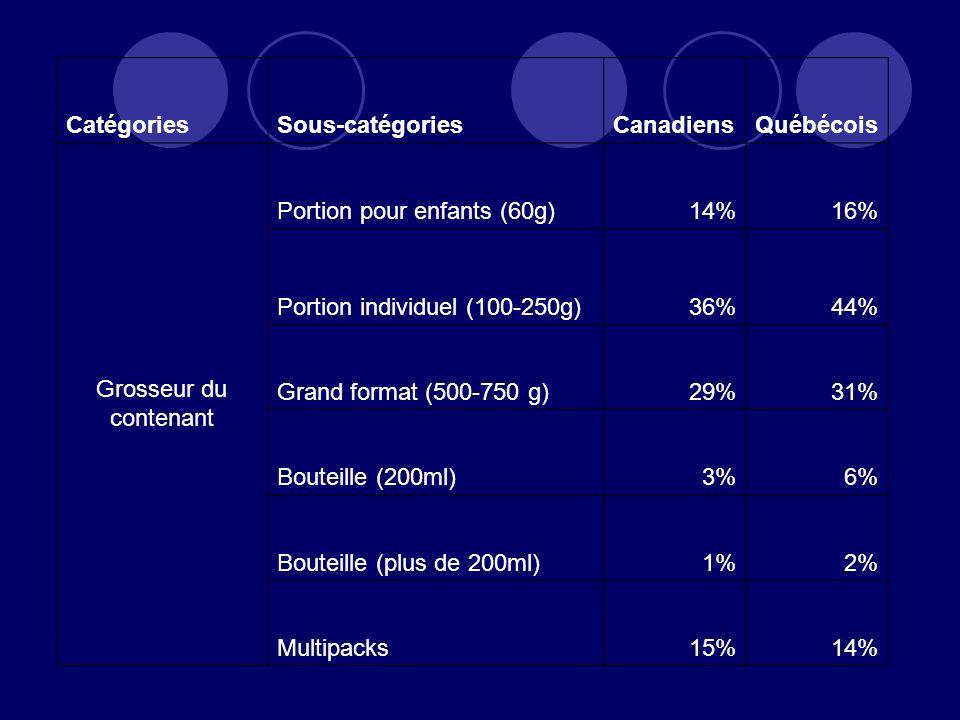 Catégories Sous-catégories. Canadiens. Québécois. Grosseur du contenant. Portion pour enfants (60g)