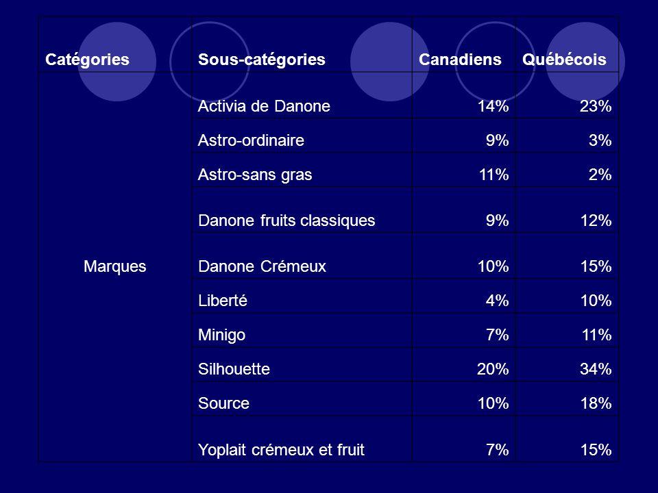 Catégories Sous-catégories. Canadiens. Québécois. Marques. Activia de Danone. 14% 23% Astro-ordinaire.