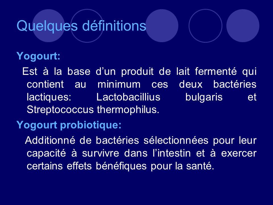 Quelques définitions Yogourt: