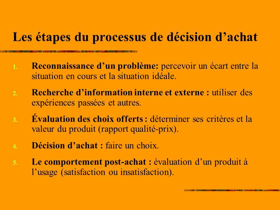Les étapes du processus de décision d'achat