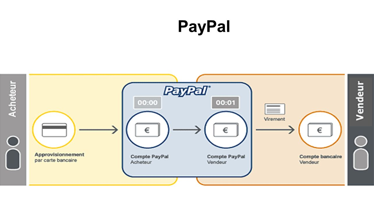 PayPal PayPal