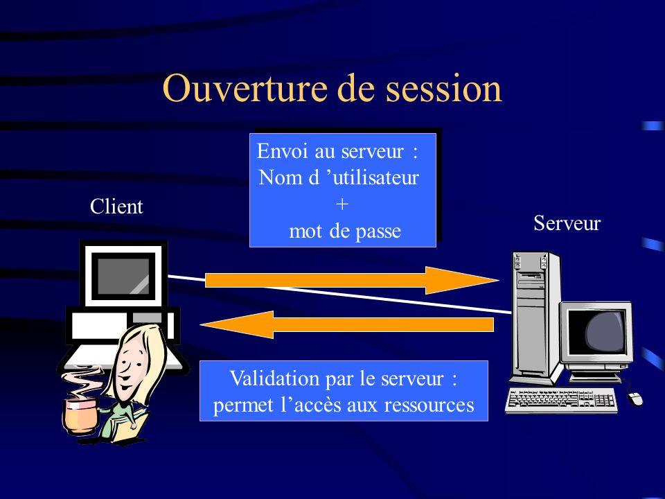 Ouverture de session Envoi au serveur : Nom d 'utilisateur + mot de passe. Client. Serveur.