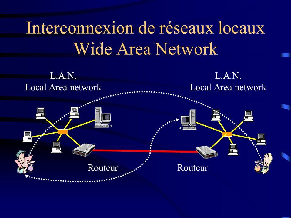Interconnexion de réseaux locaux Wide Area Network