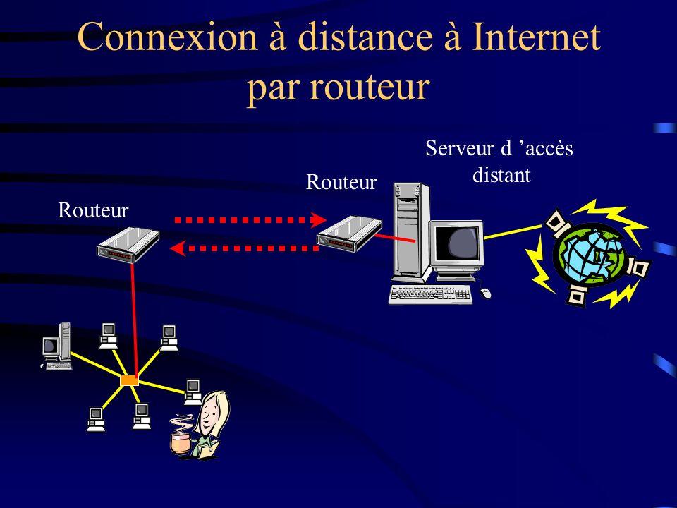 Connexion à distance à Internet par routeur