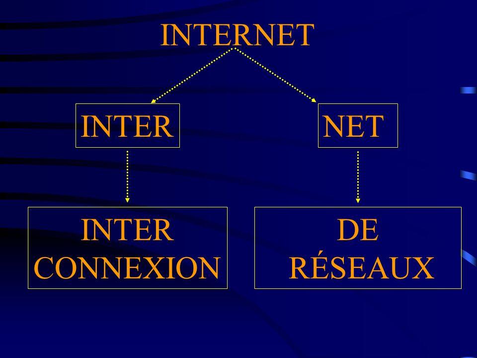 INTERNET INTER NET INTER CONNEXION DE RÉSEAUX