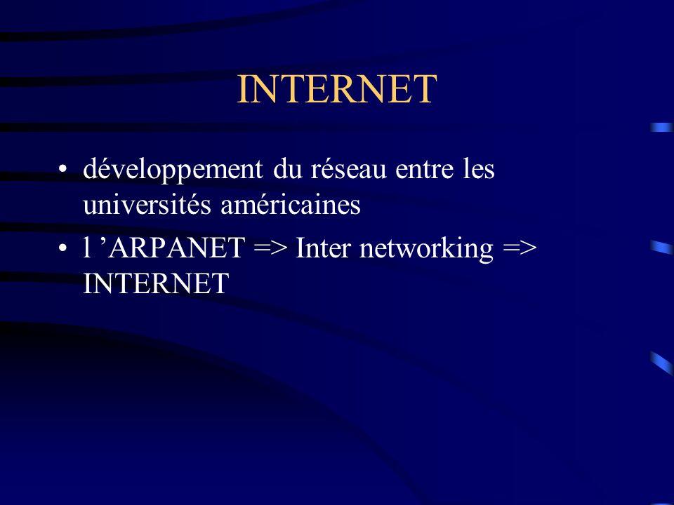 INTERNET développement du réseau entre les universités américaines
