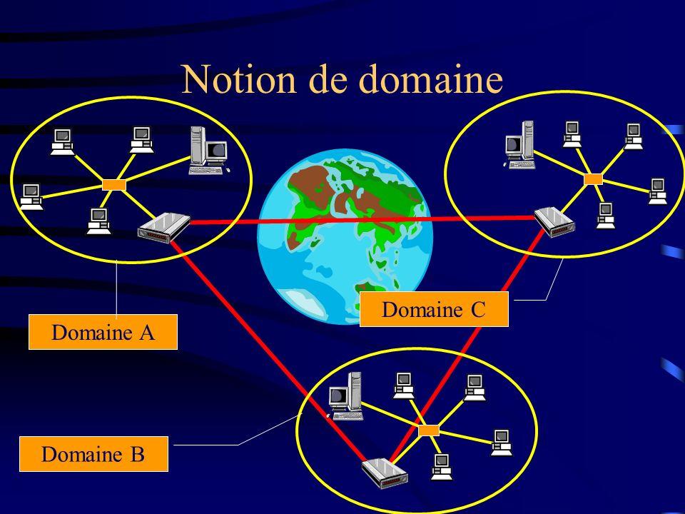 Notion de domaine Domaine C Domaine A Domaine B