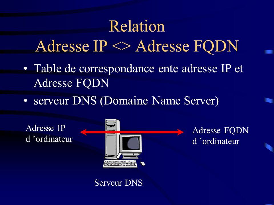 Relation Adresse IP <> Adresse FQDN