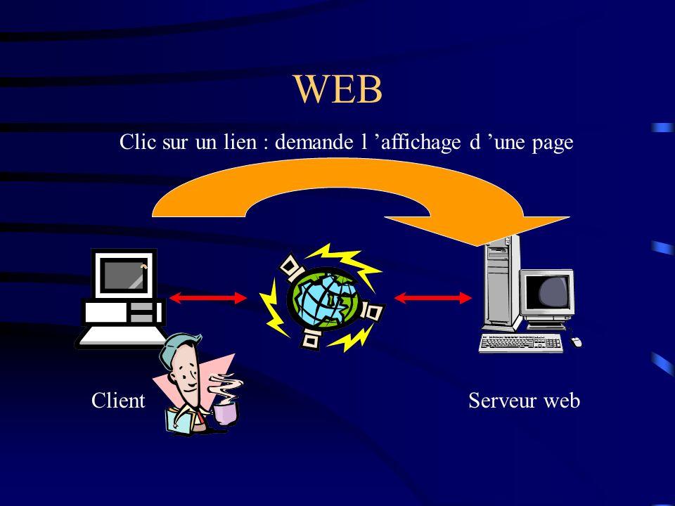 WEB Clic sur un lien : demande l 'affichage d 'une page Client