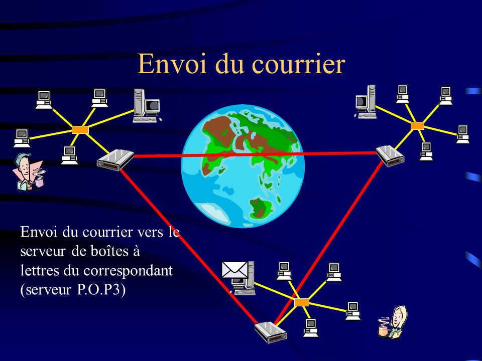 Envoi du courrierEnvoi du courrier vers le serveur de boîtes à lettres du correspondant (serveur P.O.P3)