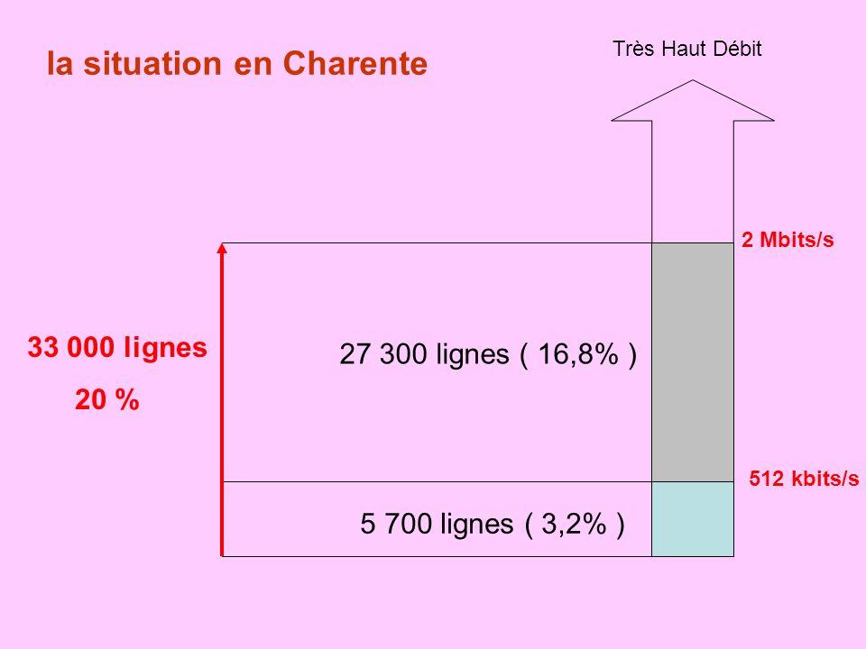 la situation en Charente