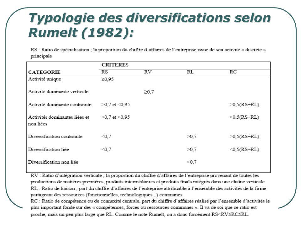 Typologie des diversifications selon Rumelt (1982):