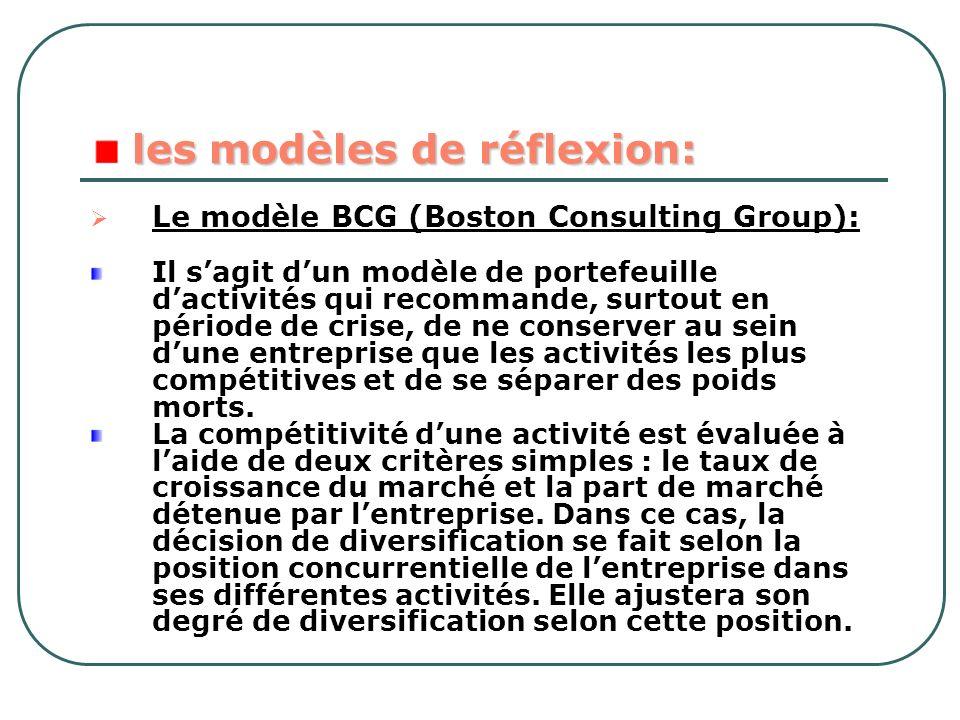 les modèles de réflexion:
