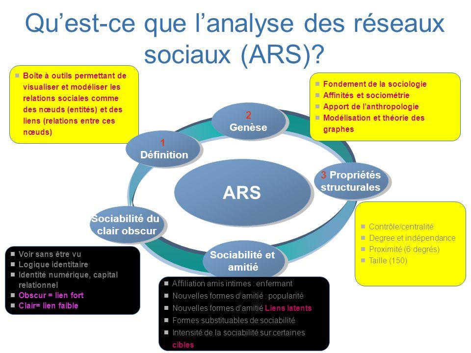 Qu'est-ce que l'analyse des réseaux sociaux (ARS)