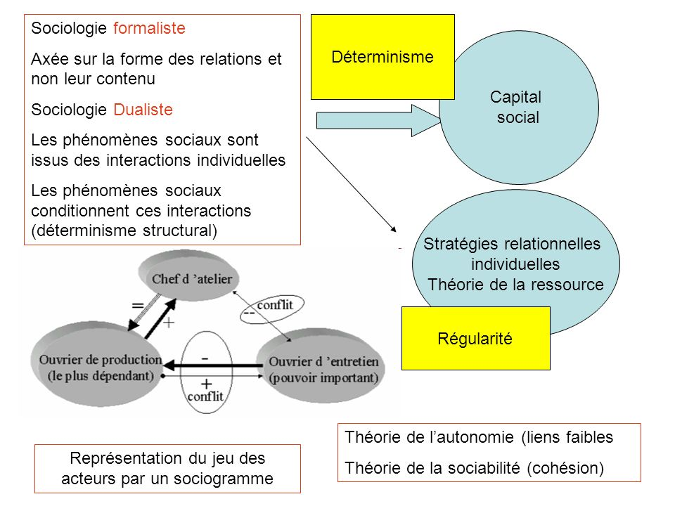 Sociologie formaliste
