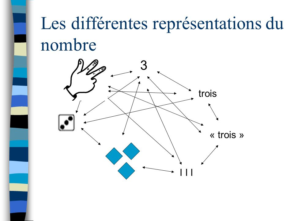 Les différentes représentations du nombre