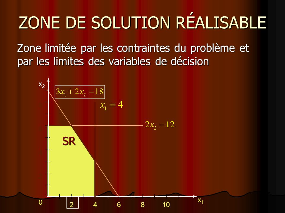 ZONE DE SOLUTION RÉALISABLE