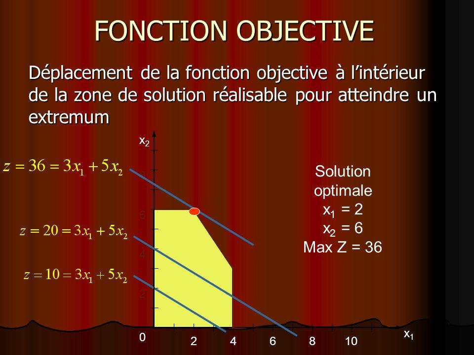 FONCTION OBJECTIVE Déplacement de la fonction objective à l'intérieur de la zone de solution réalisable pour atteindre un extremum.