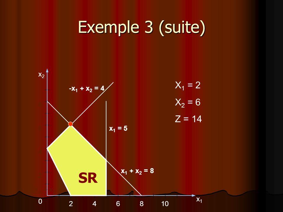 Exemple 3 (suite) SR X1 = 2 X2 = 6 Z = 14 x2 -x1 + x2 = 4 8 6 x1 = 5 4