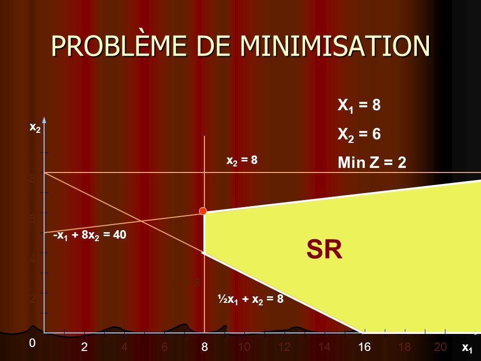 PROBLÈME DE MINIMISATION