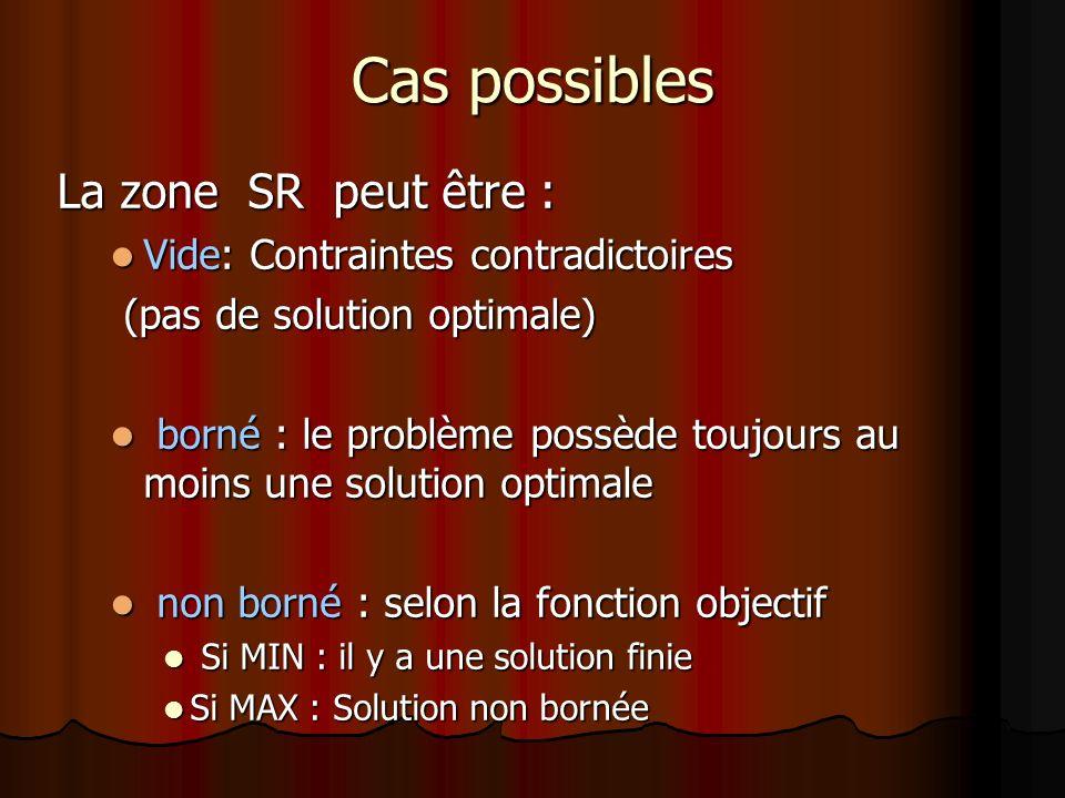 Cas possibles La zone SR peut être : Vide: Contraintes contradictoires