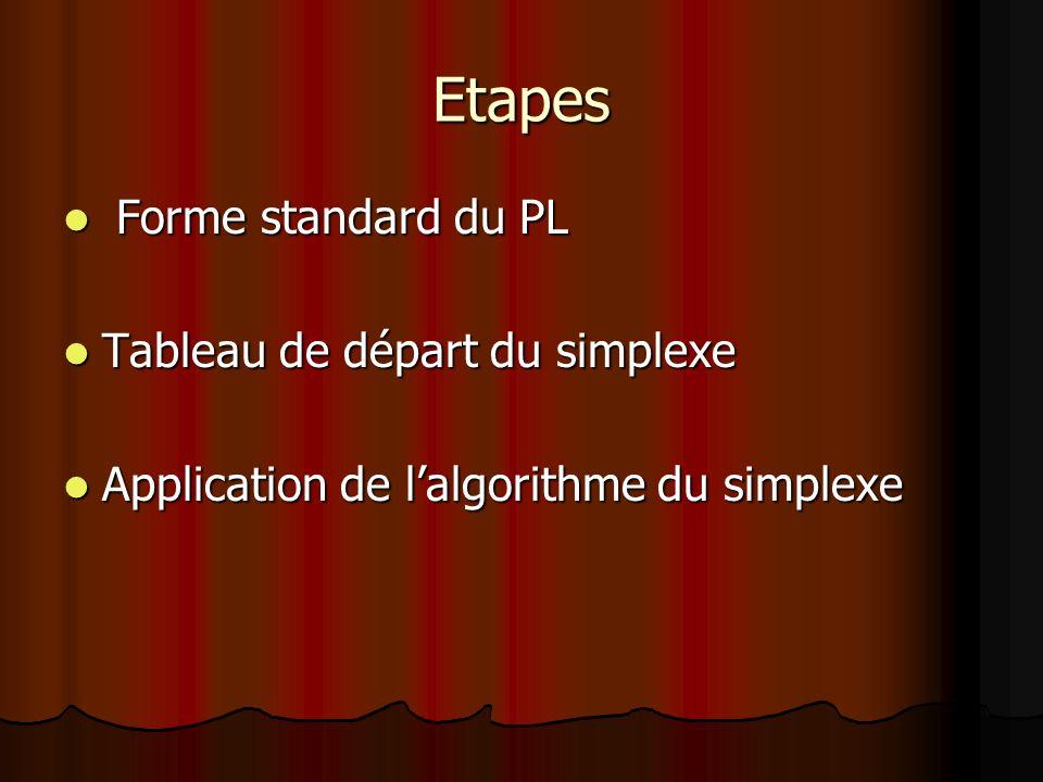 Etapes Forme standard du PL Tableau de départ du simplexe