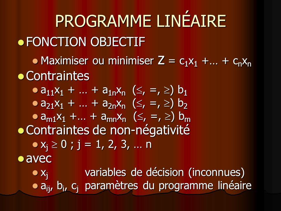 PROGRAMME LINÉAIRE FONCTION OBJECTIF Contraintes